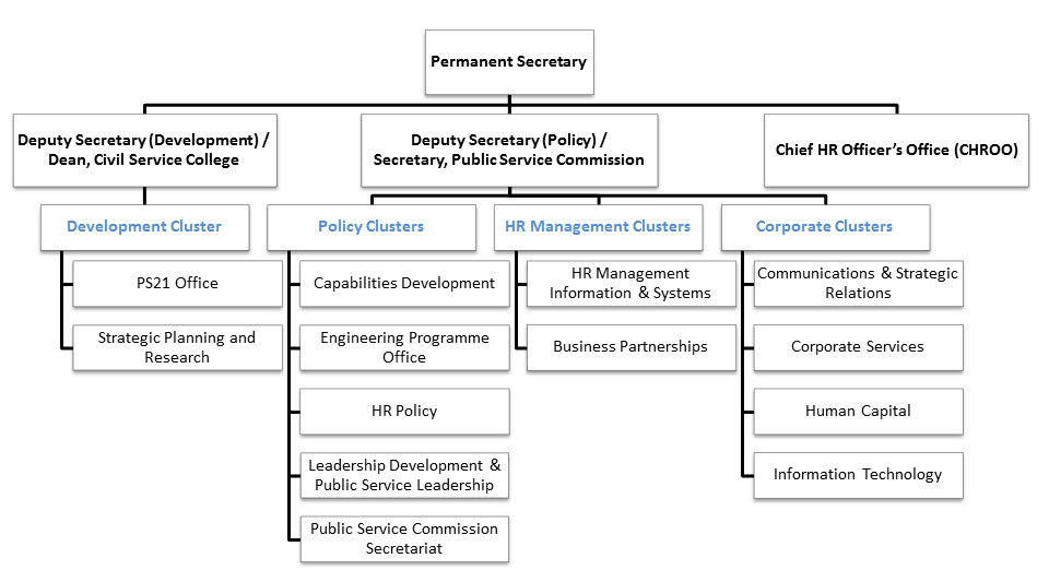 describe the structure of the organisational sector Understanding organisations, their structures and their  4 understanding organisations, their structures and their values an organisation's structure can depend on its size, the sector it operates in (public,  what is the essential feature of a flat organisational structure 2.