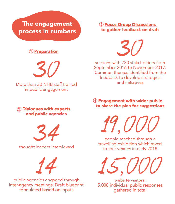 Sidebox: Engagement Process in Numbers