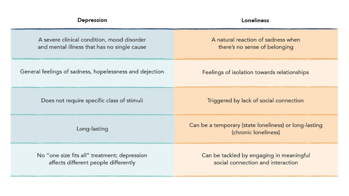 Table that explains the difference between loneliness and depression