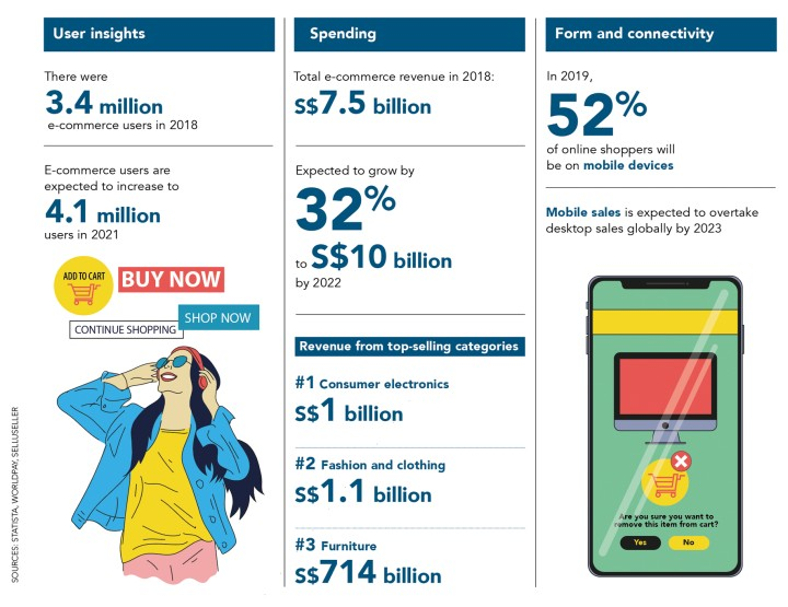 Infographic of numbers on e-commerce